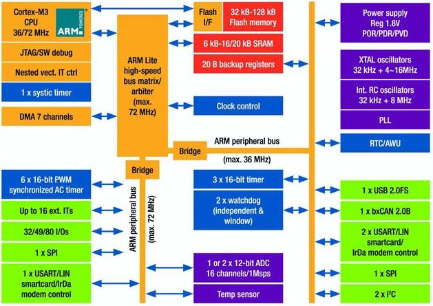 STM32 peripheral map
